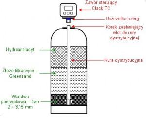 Odżelaziacz wody - konstrukcja filtra