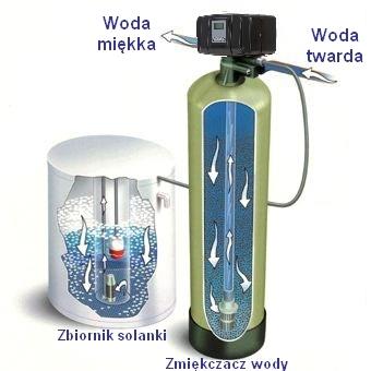 Zmiękacz wody CANATURE - tanie i solidne rozwiązanie